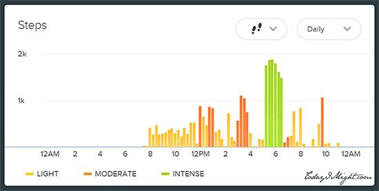 todayimight.com | Achieving 30,000 Steps | Step Graph
