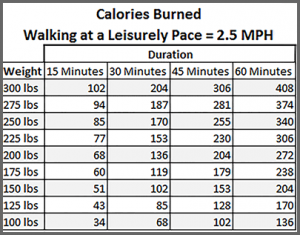 todayimight.com | Calories Burned at 2.5 MPH Pace by Duration and Weight