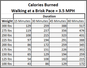 todayimight.com | Calories Burned at 3.5 MPH Pace by Duration and Weight