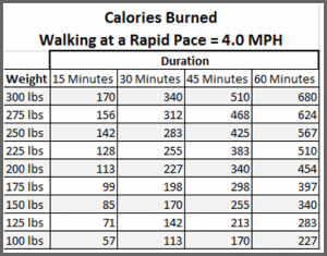 todayimight.com | Calories Burned at 4.0 MPH Pace by Duration and Weight